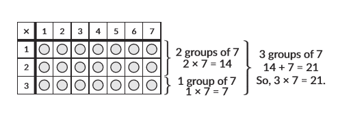 Multiplication Strategies That Will Help Your Child Master