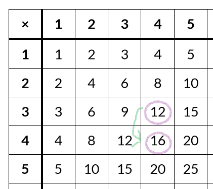 Free Printable Multiplication Table Completed And Blank