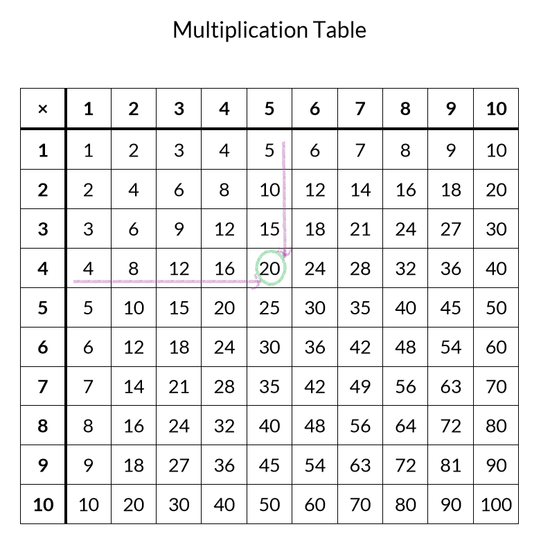 It's just a picture of Sweet Times Table Printable