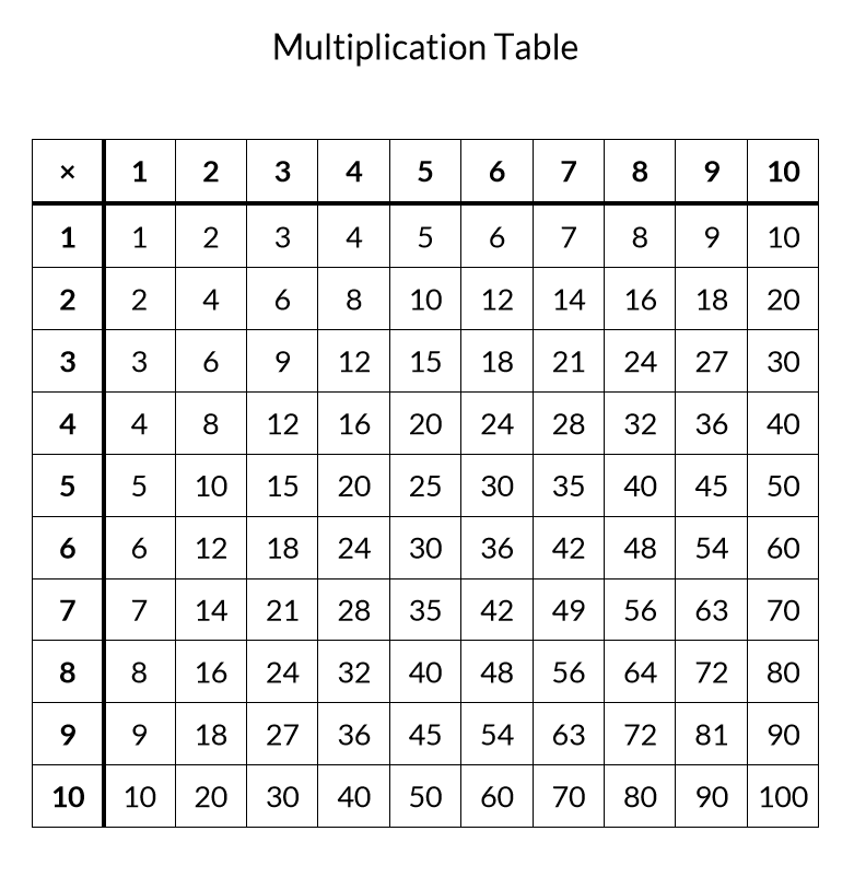 Free Printable Multiplication Table (Completed and Blank)